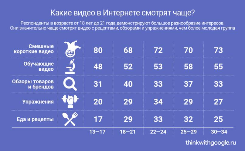 """Расійская """"iнтэрнэт – моладзь"""", хто яны?"""