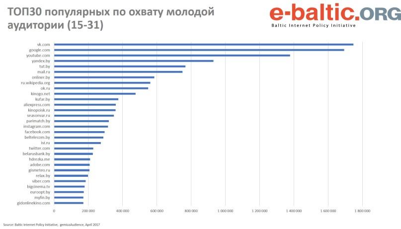 Беларуская моладзь у Інтэрнэце